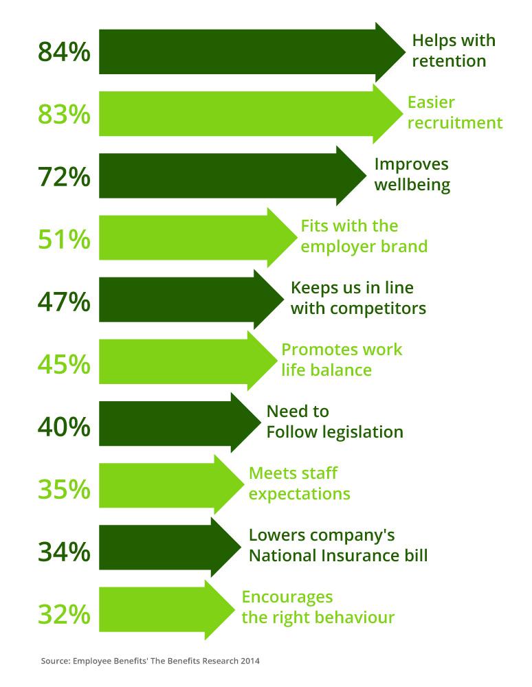 Employee benifits graph