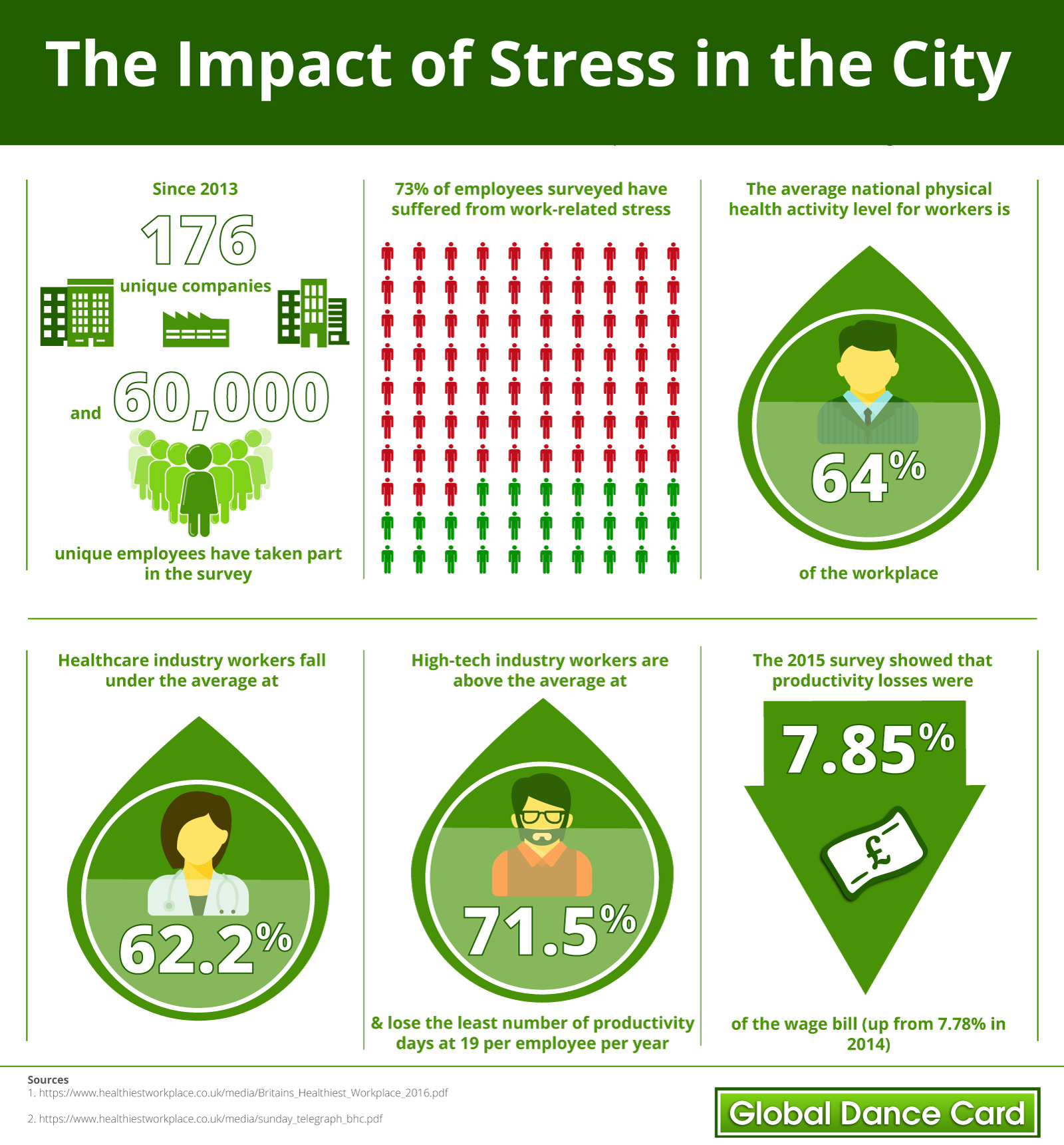 Impact of stress infographic